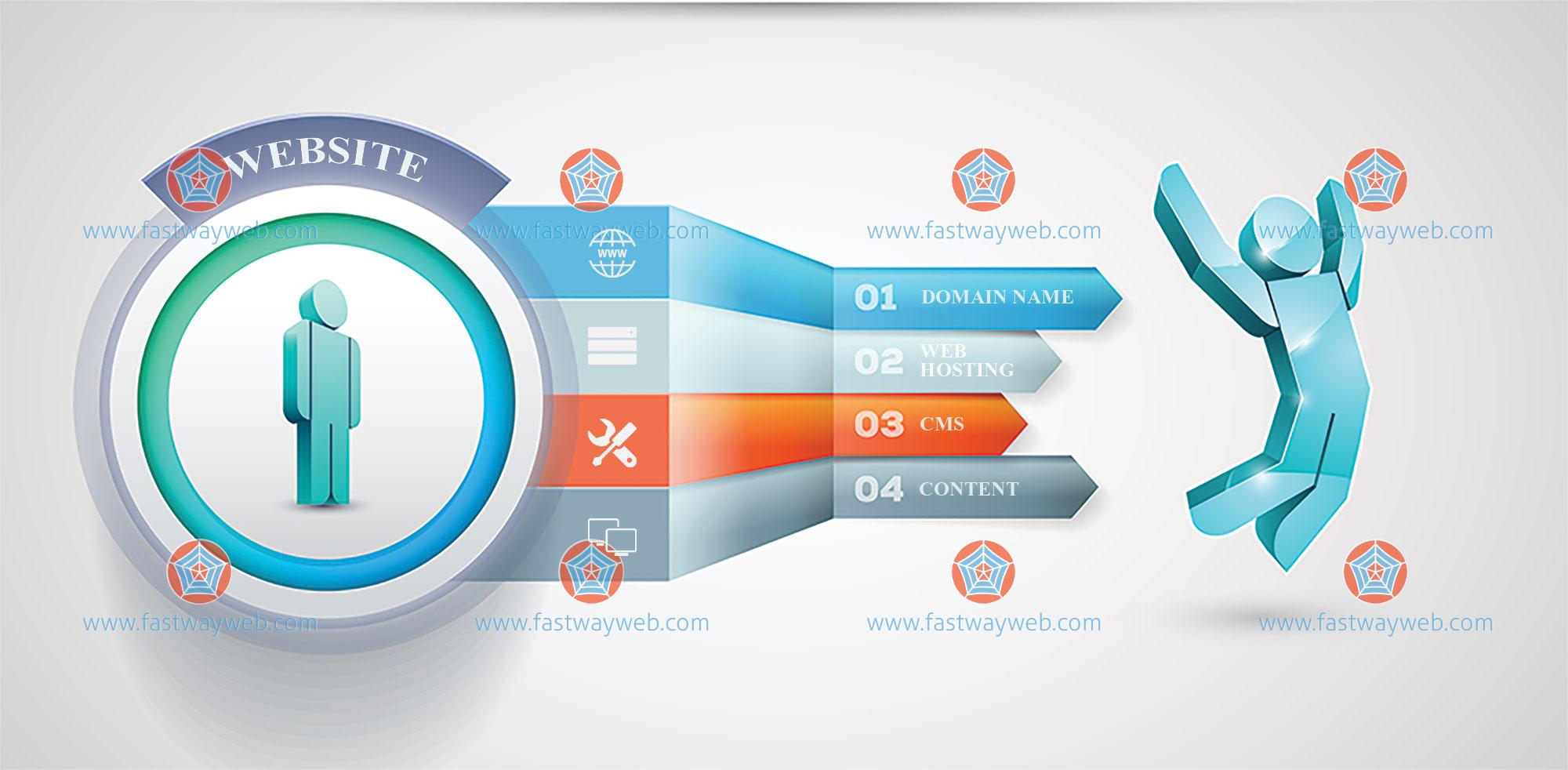 website create steps